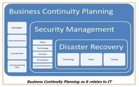 business continuity planning for computer systems torian