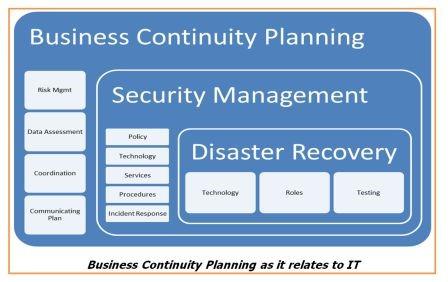 BC planning plan